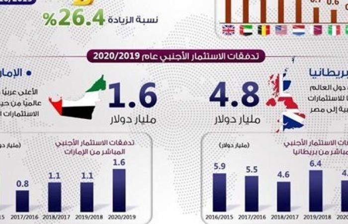"""انفوجراف.. بريطانيا والإمارات أكثر الدول استثمارًا في مصر""""19- 20"""""""