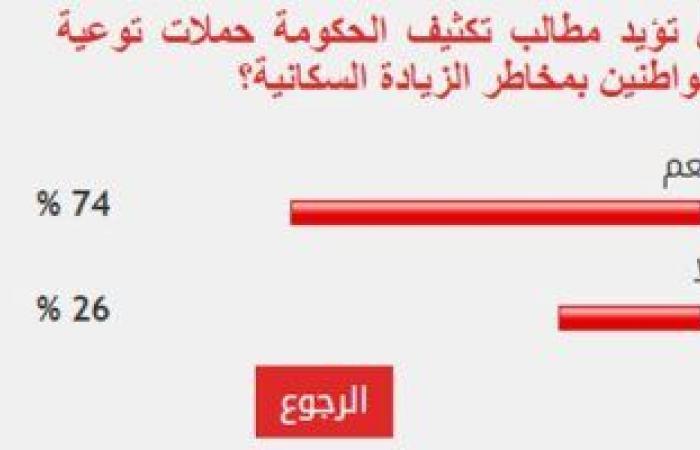 74% من القراء يؤيدون تكثيف الحكومة حملات التوعية بمخاطر الزيادة السكانية