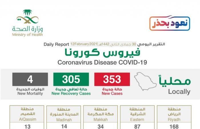 الرياض تتصدر إصابات كورونا الجديدة بـ168 والحالات الحرجة 447