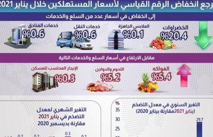 انخفاض معدل التضخم السنوي لإجمالي الجمهورية في يناير 2021