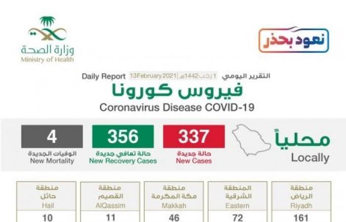 الرياض تتصدر إصابات كورونا الجديدة بـ161 والحالات الحرجة 456