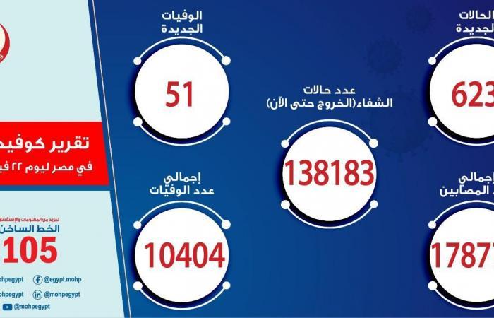 تسجيل 623 حالة إيجابية جديدة بفيروس كورونا و 51 حالة وفاة