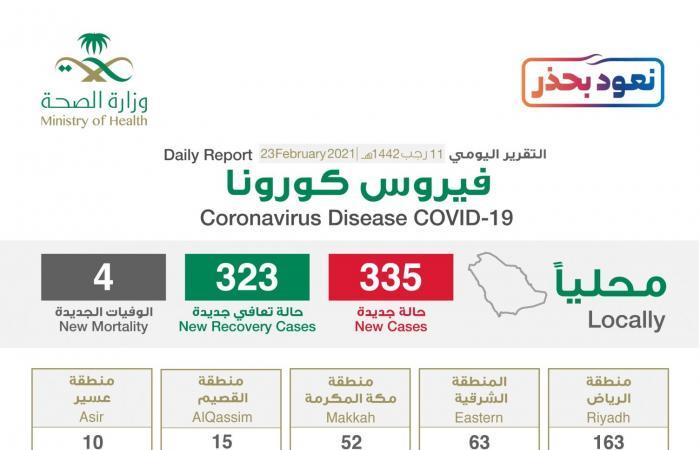 الرياض تسجل 163 إصابة كورونا جديدة والحالات الحرجة تتراجع لـ486