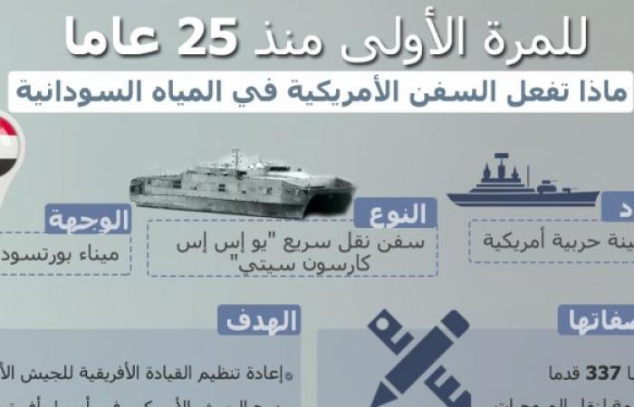 للمرة الأولى منذ 25 عاما.. ماذا تفعل السفن الأمريكية في المياه السودانية