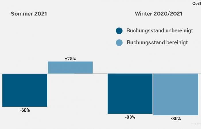 شركات السياحة الألمانية تخسر 3 مليار يورو لتراجع حجوزات صيف 2021