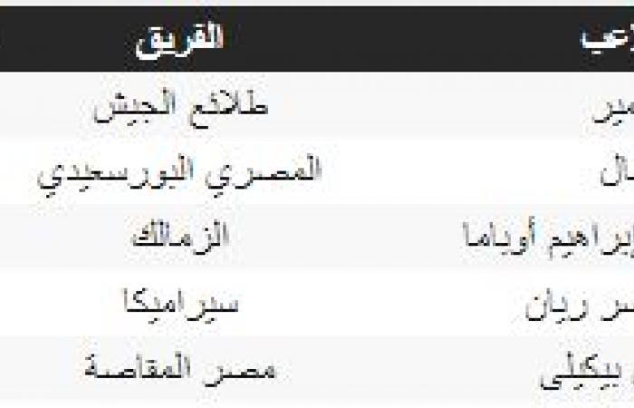 ترتيب هدافى الدورى المصرى.. أحمد سمير يتصدر
