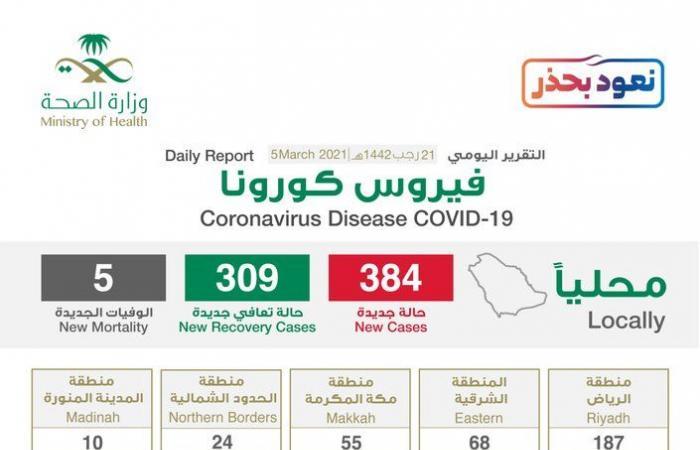 إصابات كورونا الجديدة في الرياض 187 والحالات الحرجة 509