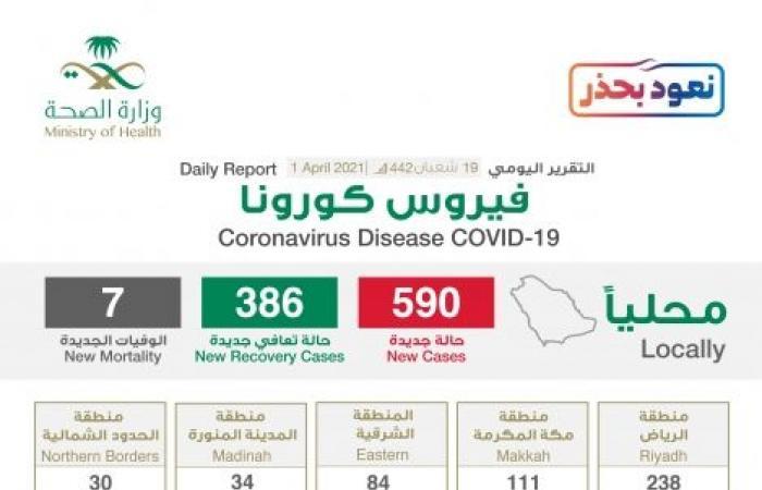 الصحة تعلن خريطة توزيع إصابات كورونا والرياض 238 حالة