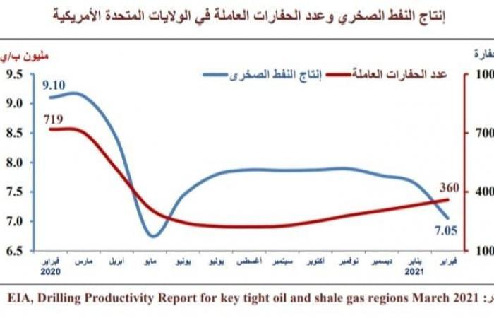 توقعات بارتفاع الطلب العالمى على النفط خلال الربع الثانى لـ2021