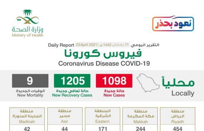 الحالات الحرجة تصل 1205 والرياض تتصدر إصابات كورونا الجديدة بـ454 حالة