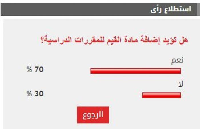 70 % من القراء يؤيدون إضافة مادة القيم للمقررات الدراسية
