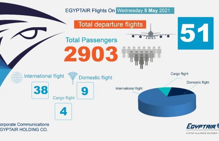 مصر للطيران تسير غدا 51 رحلة جوية لنقل 2903 ركاب