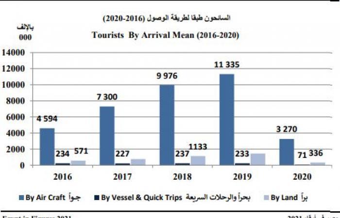 لماذا يفضل السائحين الأجانب الوصول إلى مصر.. إنفوجراف