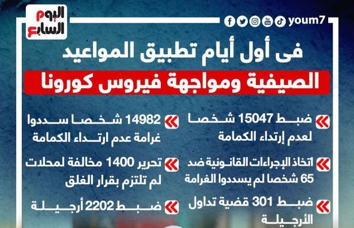 مخالفات أول أيام تطبيق المواعيد الصيفية لمواجهة كورونا.. بالأرقام