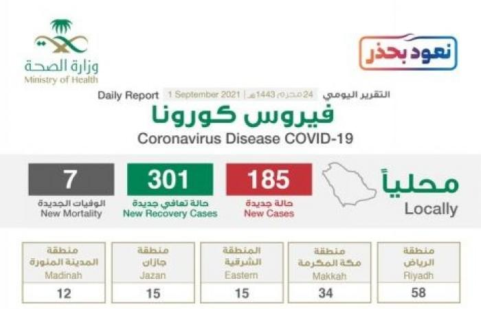 استمرار تراجع الحالات الحرجة لـ867 والرياض تسجل 58 إصابة كورونا جديدة