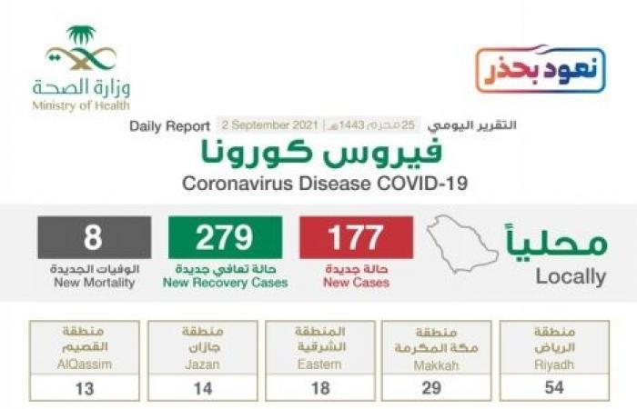 5 مناطق تسجل 23 إصابة كورونا جديدة والحالات النشطة تتراجع لـ2821