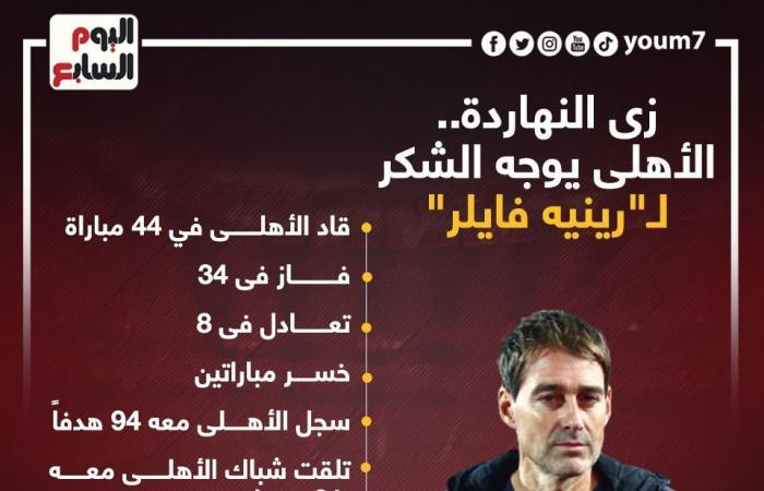 إنفو جراف.. أرقام فايلر مع الأهلى فى ذكرى رحيله عن التتش