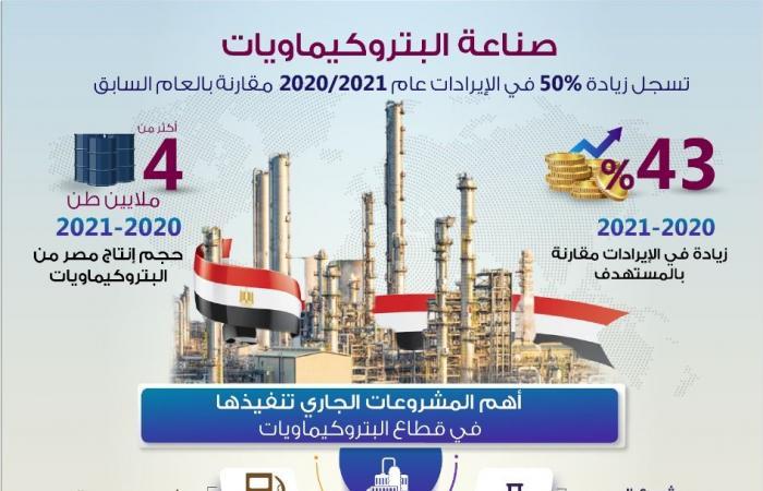 معلومات الوزراء: صناعة البتروكيماويات تسجل زيادة 50% في إيرادات 2020/2021
