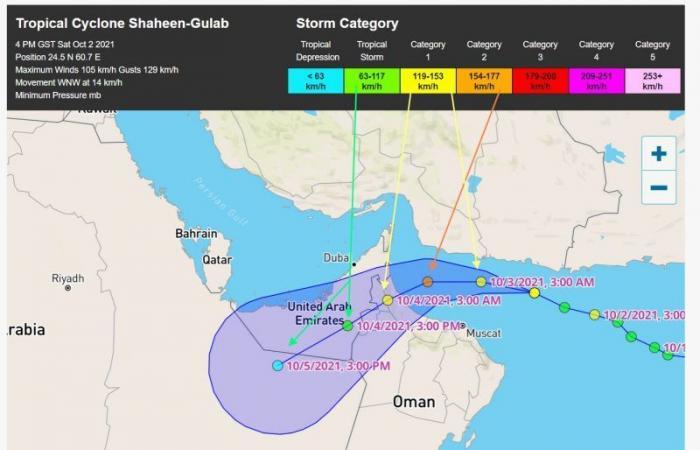 المسند يتوقع تحركات الإعصار شاهين: سيلفظ أنفاسه في الربع الخالي