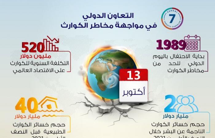 """معلومات الوزراء ينشر """"إنفوجراف"""" عن جهود مصر فى مواجهة مخاطر الكوارث"""