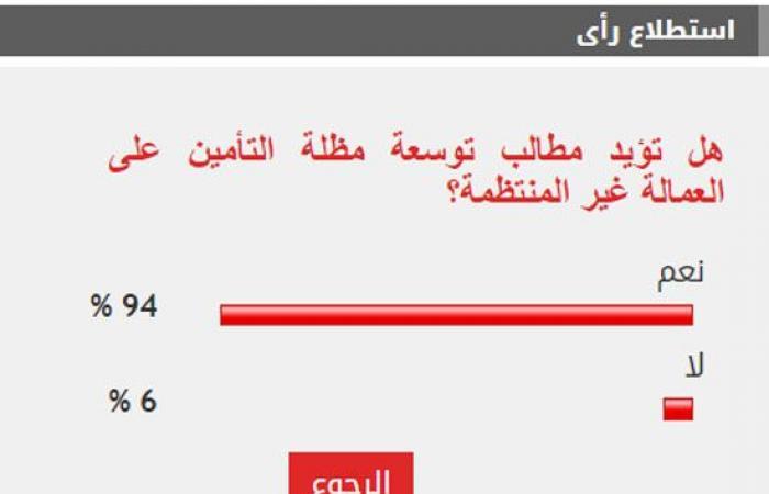94% من القراء يؤيدون مطالب توسعة مظلة التأمين على العمالة غير المنتظمة