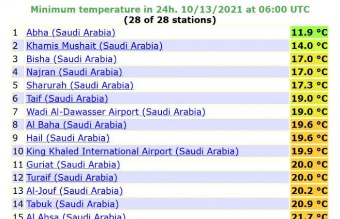 درجة الحرارة الصغرى المسجلة اليوم في 29 محطة بالسعودية
